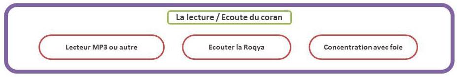 lecture_ecoute_coran