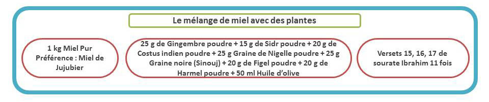cconsommer melange miel et ingredients