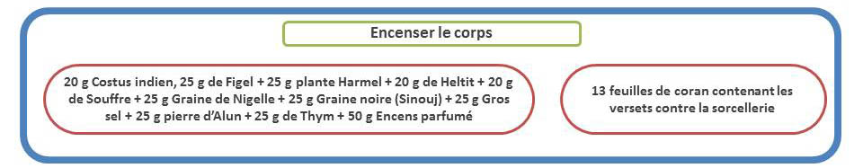 eencenser le corps